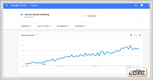 Account Based Marketing Search Term Growth by Google Trend